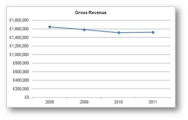Gross Revenue
