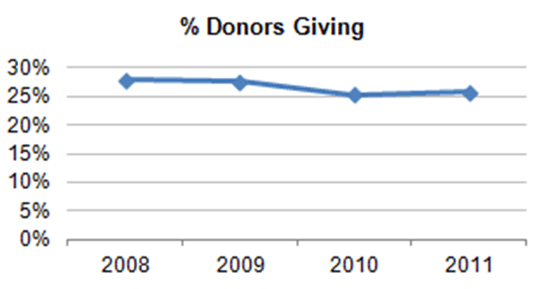 % Donors Giving chart