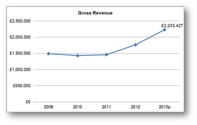 New Revenue Chart