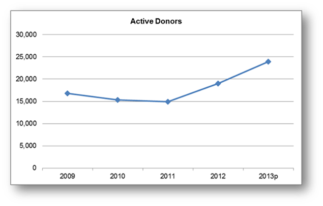 New Active Donor chart