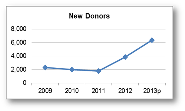 New Donor Aquisition chart