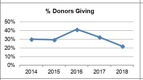 Chart showing amount of donors
